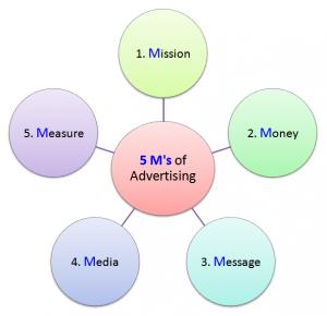 مدل 5m بازاریابی